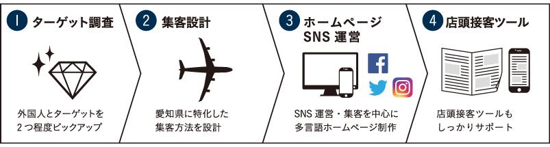 1.ターゲット調査 2.集客設計 3.ホームページSNS運営 4.店頭接客ツール